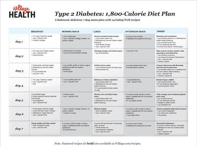 Printable diabetic meal plans | sample menu for 1800 calorie.