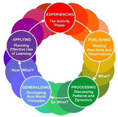 learning theories in designing training When designing training, key is to determine if the learner is a novice, with no schema or experience in the subject, or, does the learner have existing knowledge on which to add i have read numerous articles or books (including ms clark's) pointing out no real scientific evidence supporting the learner's style.