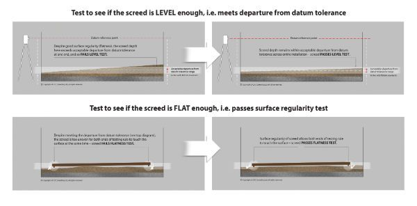 Level and Flatness Diagrams