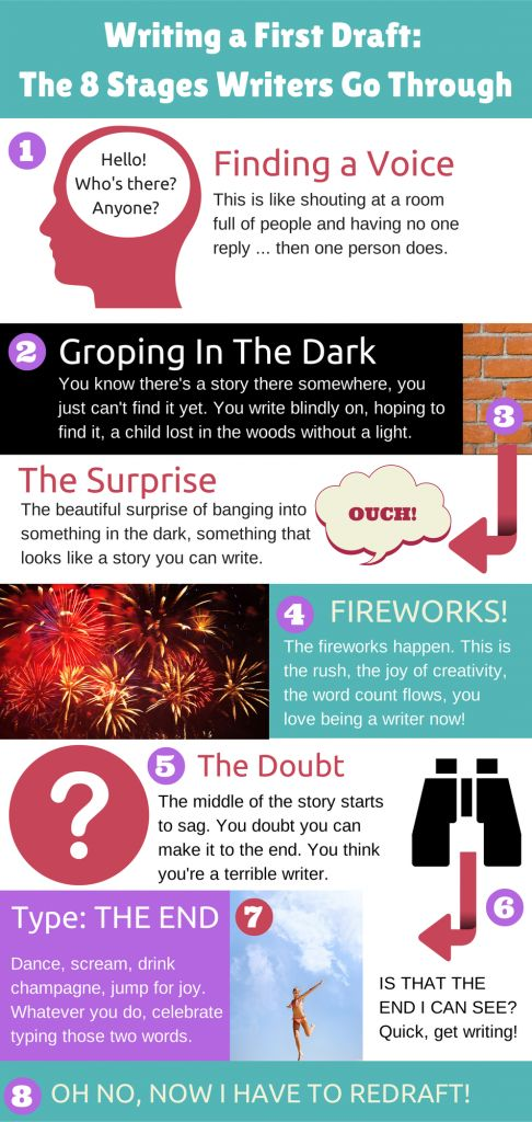 Writing a First Draft of a Novel: The 8 Stages a Writer Goes Through. Infographic. | natashalester.com.au
