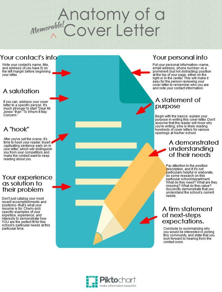 Anatomy of a Cover Letter | Cover Letters Tips