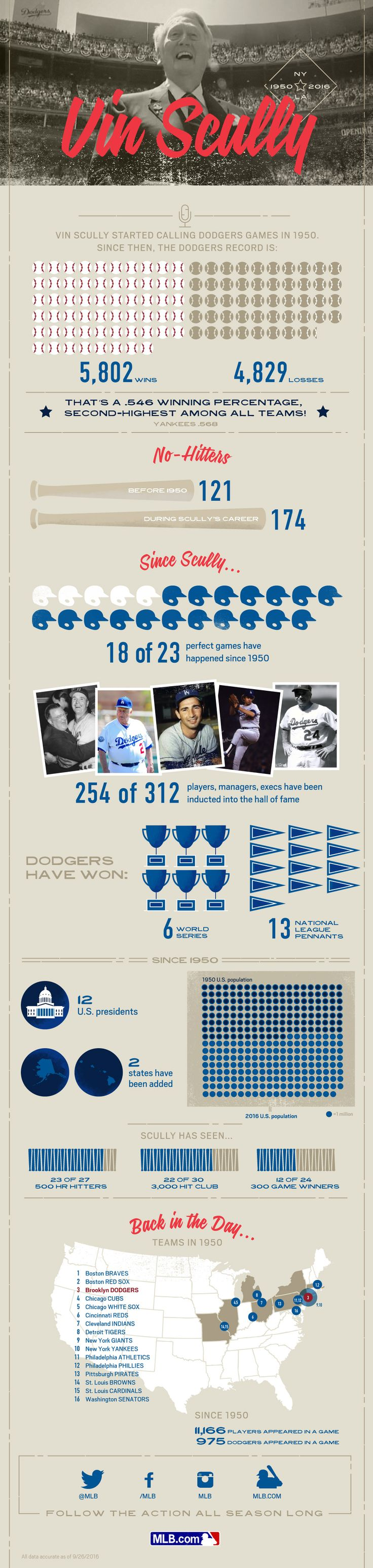 Graphic showing some of the stats since Vin Scully started calling games in 1950. From Cut4 on mlb.com, Oct 2, 2016 #dodgers #vinscully #baseball #history