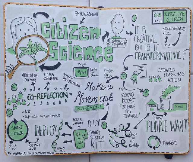 "Sketchnotes from Creative Citizens 2014 ""Citizen Science"" (Drawn By Makayla Lewis) 