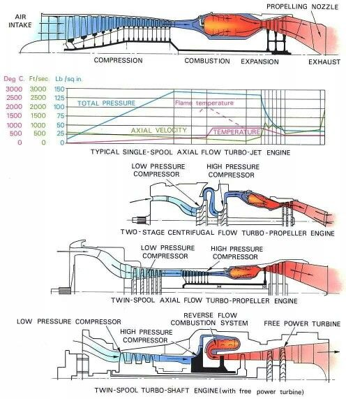 Jet engine flow
