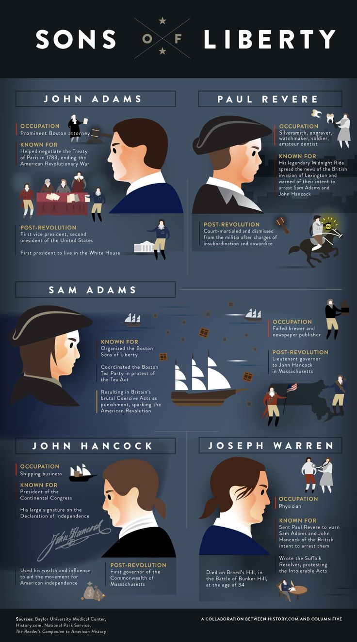 Sons of Liberty infographic