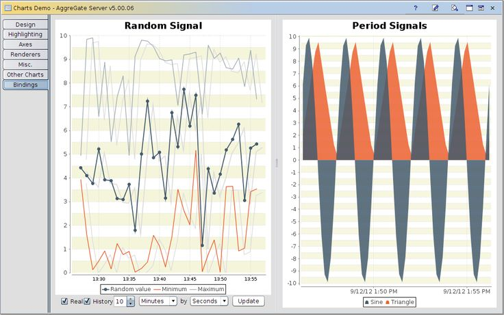 Dynamic chart library supports more than 25 chart types, exposing thousands of configurable parameters for setting up axes, series renderers, legends, titles, gridlines, crosshairs, etc.