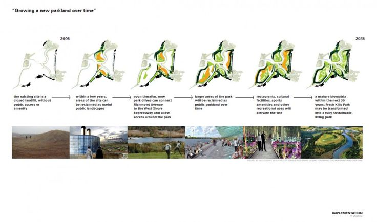 Landfill Reclaimation: Fresh Kills Park Develops as a Natural Coastal Buffer and Parkland for Staten Island