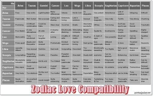 Daily Horoscope Bélier - Mix & Match  Zodiac Love #horoscopelovematch
