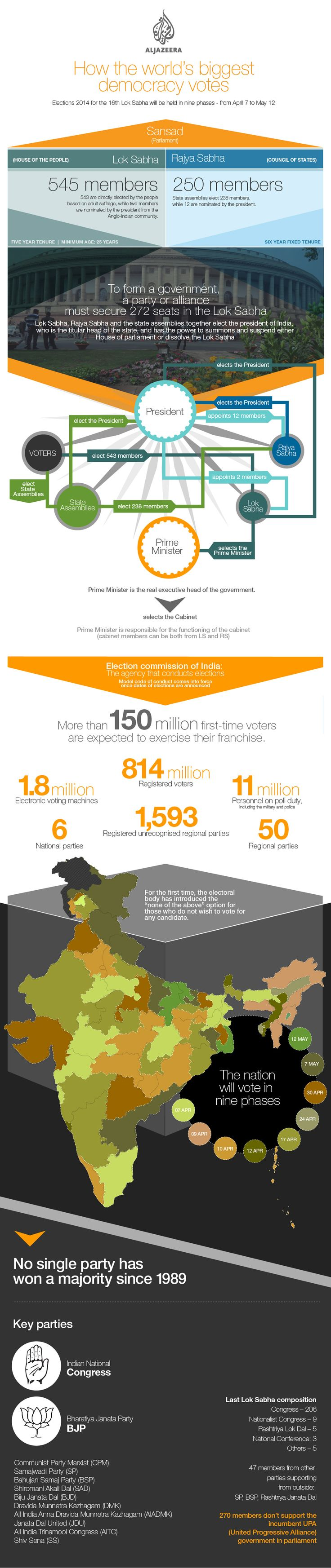 Infographic: How India forms a government - Interactive - Al Jazeera English | India, the world's biggest democracy, is having their elections - a process that will take roughly 6 weeks. An explanation of how this is accomplished on such a massive scale.