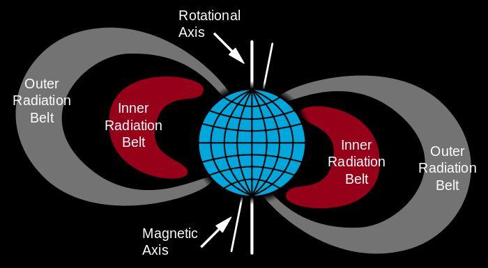 Van Allen radiation belt - Wikipedia, the free encyclopedia