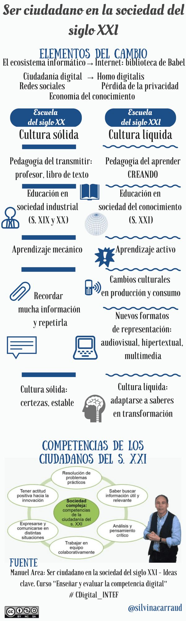 Fuente│ Manuel Area: Ser ciudadano en la sociedad del siglo XXI – Ideas clave (video). Curso: Enseñar y evaluar la competencia digital #CDigital_INTEF