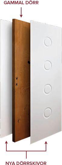 Renovering av dörrar mha MDF med frästa mönster som limpressas på den gamla dörren. www.ramna.se