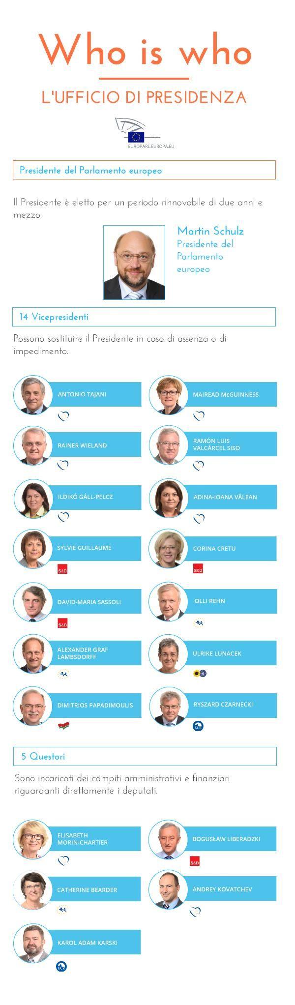 WHO's WHO - L'Ufficio di Presidenza
