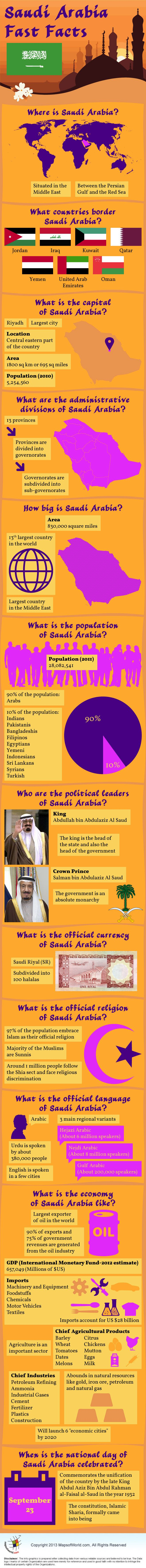 Infographic of Saudi Arabia Facts