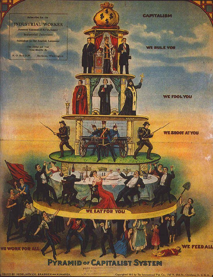 Pirámide de la sociedad capitalista. Una vez abolida la sociedad estamental de Antiguo Régimen aparece un nuevo criterio de organización social: la riqueza. Pese a que en teoría la movilidad social es posible y existe la igualdad jurídica, los obreros y campesinos siguen estando oprimidos por las clases pudientes.