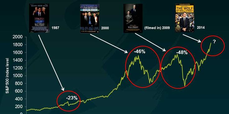 The Hottest Wall Street Movies Seem To Hit Theaters Right Around The Time Of A Big Stock Market Crash