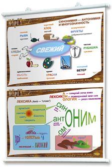 Плакаты по русскому языку | Posters of Russian language