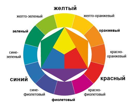 В зависимости от освещения полностью меняется цветовая палитра всех окружающих нас предметов. В ясную погоду появляются насыщенные цвета и резкие тени, которые являются синонимом динамики и позитива; в облачные дни тени размываются, и создается ощущение покоя или даже легкой грусти за счет снижения контрастности. Кроме того со�%B