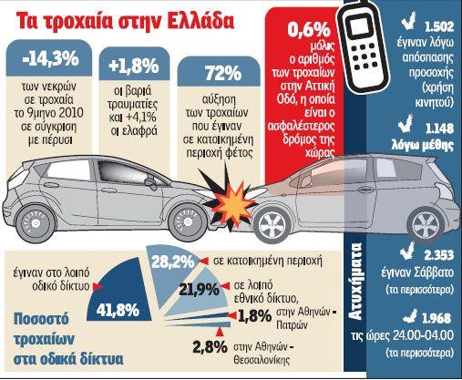 Τα τροχαία στην Ελλάδα