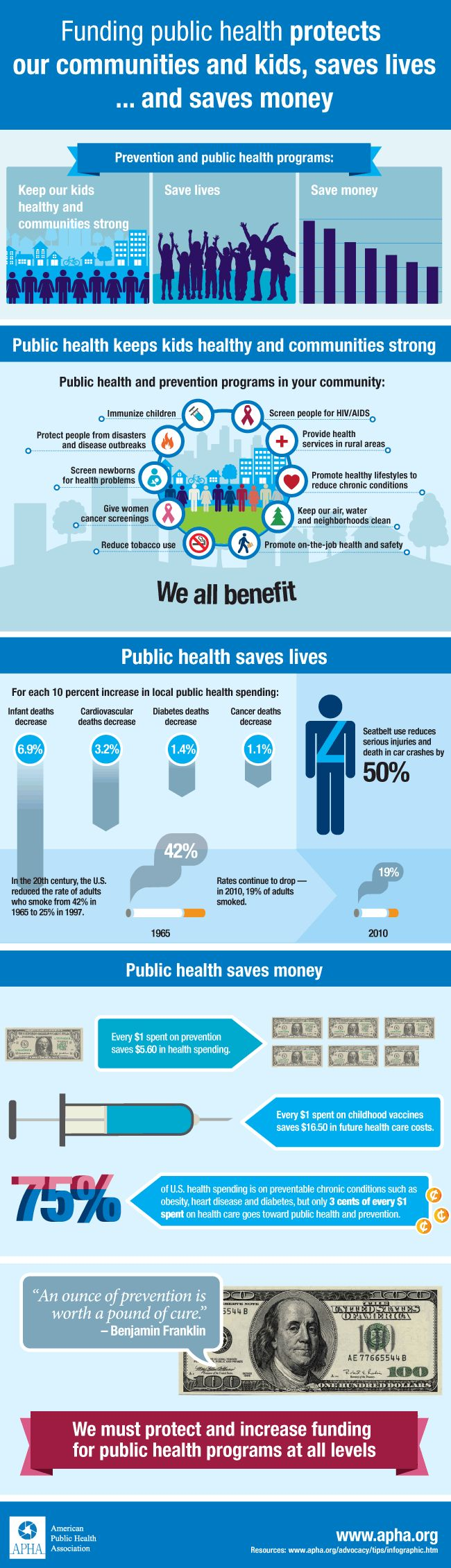Funding public health protects our communities and kids, saves lives ... and saves money - www.healthcoverageally.com
