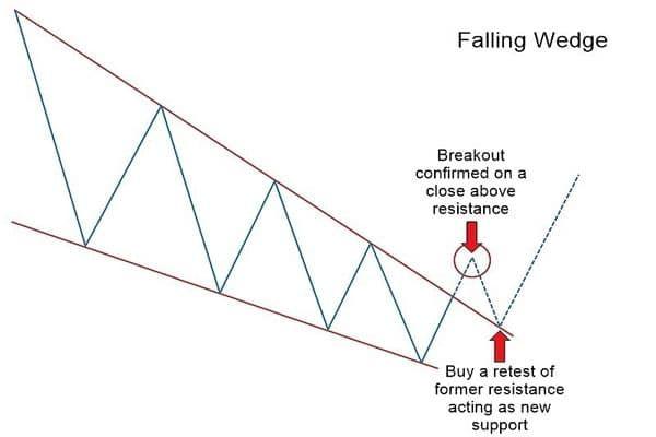 Falling Wedge Goruntuler Ile