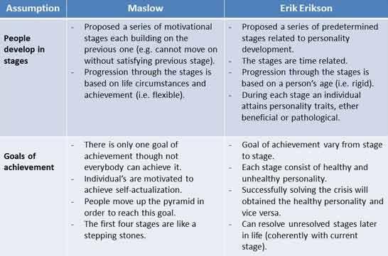 Erik erikson psychosocial stages essay