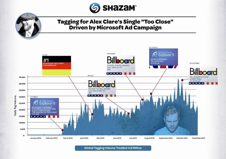 Shazam Shares Most Tagged Music Of 2012, More Artists Use