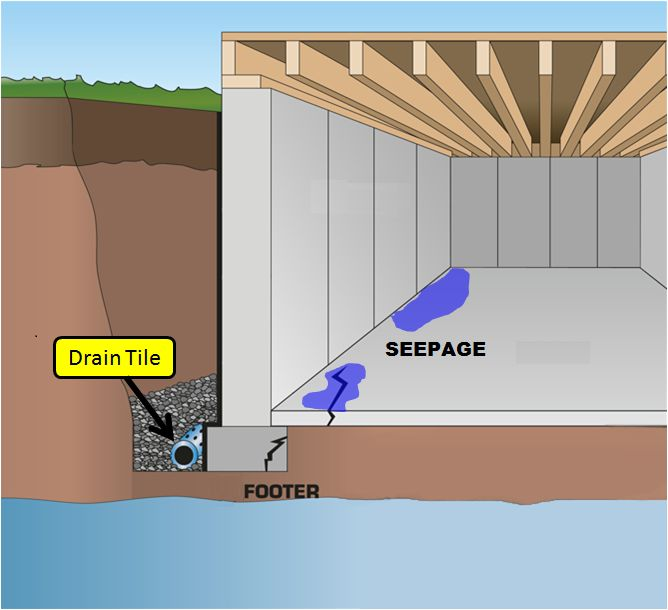 Unique Basement Wall Waterproofing Membrane Interior