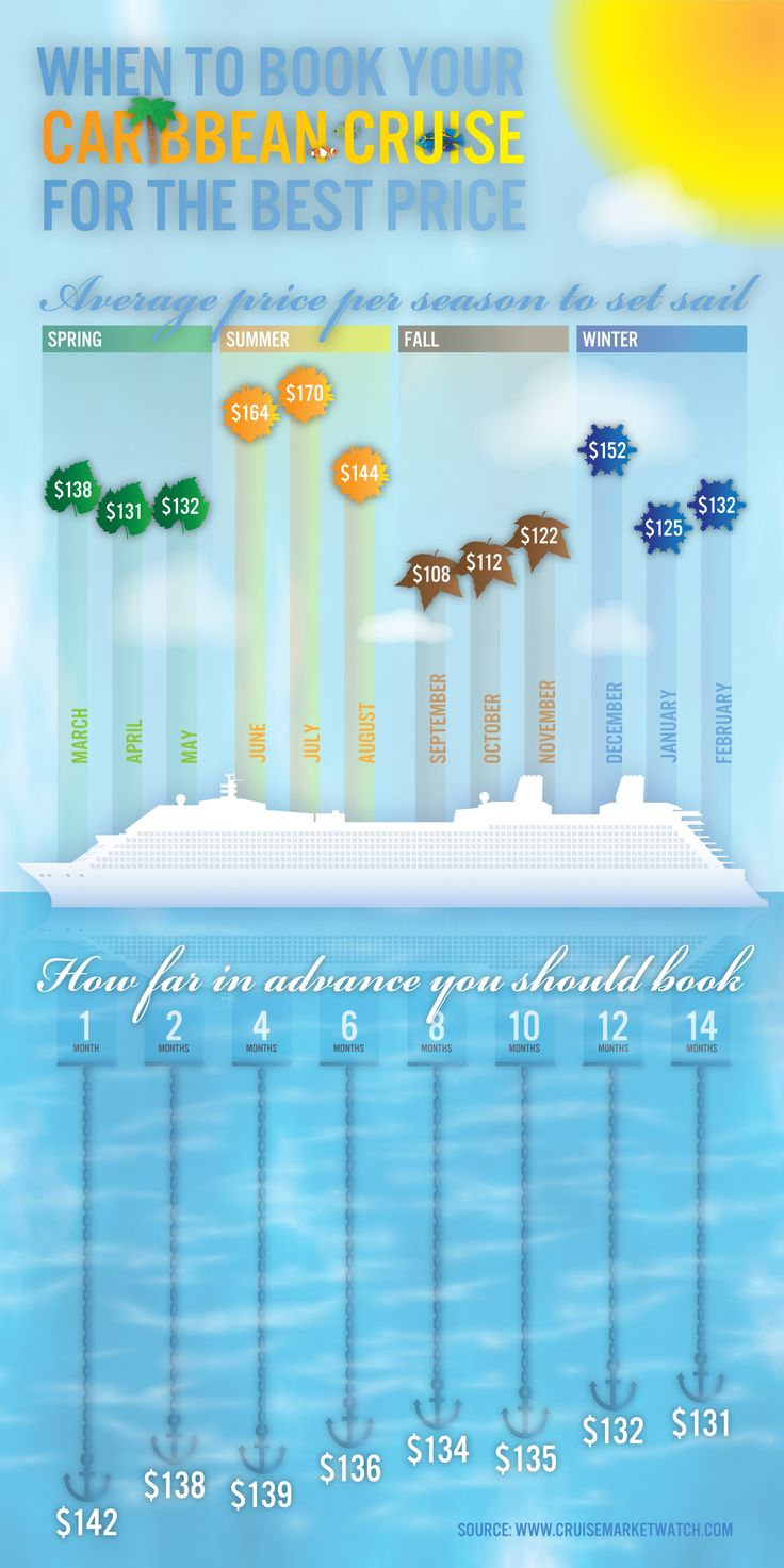 Booking your Caribbean Cruise for the Best Deal