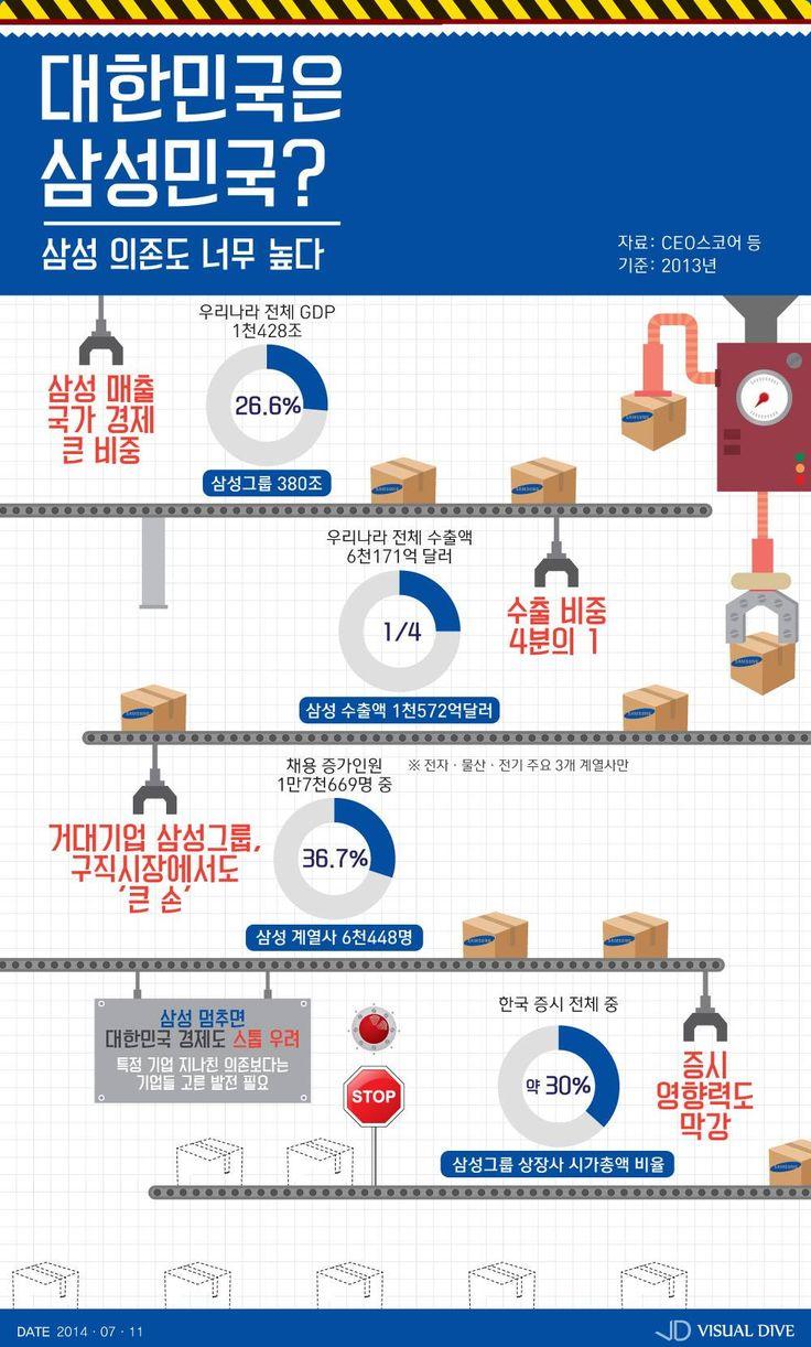 한국 경제 삼성 의존도 높다 [인포그래픽] #samsung / #Infographic ⓒ 비주얼다이브 무단 복사·전재·재배포 금지