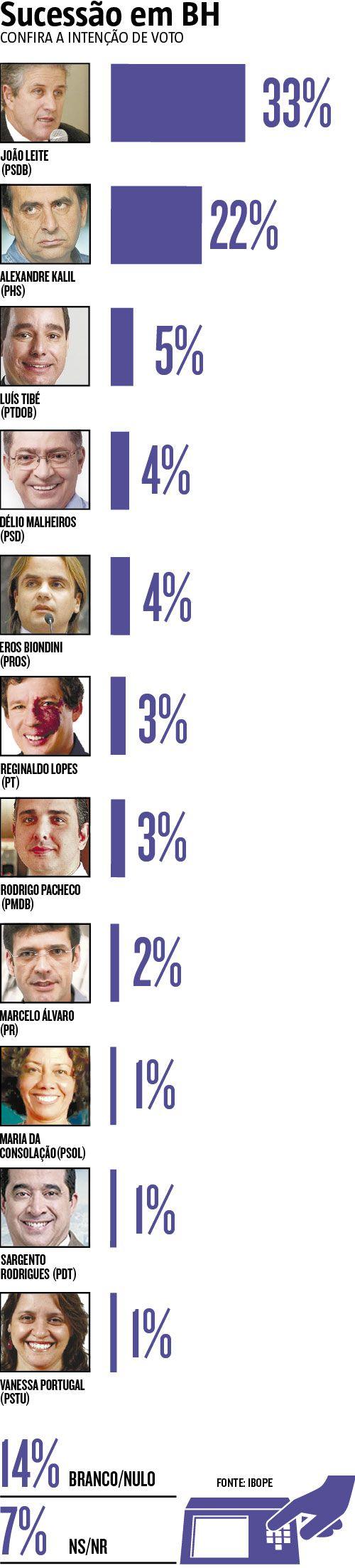 O candidato pelo PSDB João Leite venceria o primeiro e segundo turno das eleições para a prefeitura de BH, conforme pesquisa Ibope divulgada ontem. No primeiro turno, o tucano assumiria a PBH com margem de 11 pontos sobre Alexandre Kalil, com 33% a 22%. (15/09/2016) #JoãoLeite #Kalil #Política #Pesquisa #Votos #BeloHorizonte #Eleições #Campanha #Infográfico #Infografia #HojeEmDia