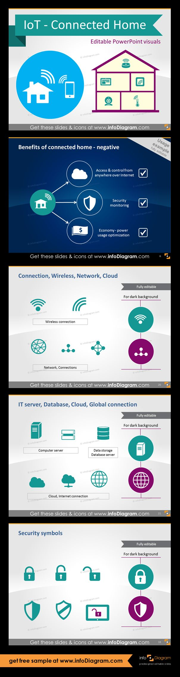 IoT - Connected home graphics. Connection symbols: Wireless, Wi-Fi, network. IT server, Database, Cloud, Global connections, security and protection icons. Benefits of connected home usage example.