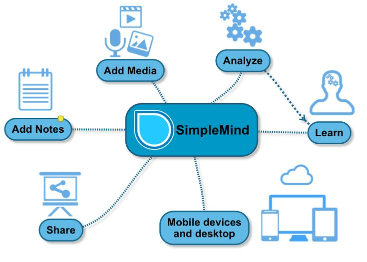 Home   simplemind