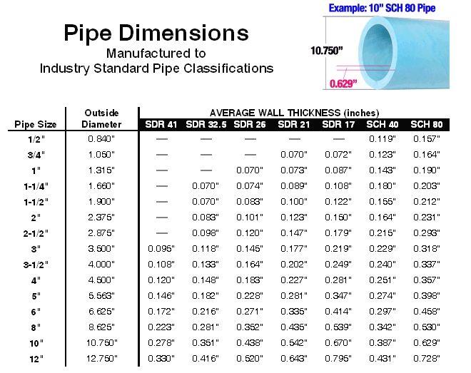 Pvc Pipe Dimensions Pvc Projects Pinterest Pvc