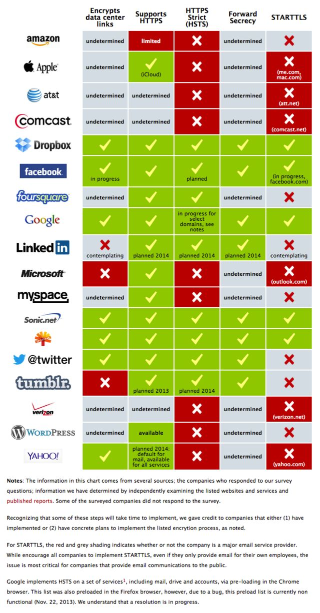 The Electronic Frontier Foundation's Infographic Shows Which Sites Properly Encypt Your Data (11/2013)