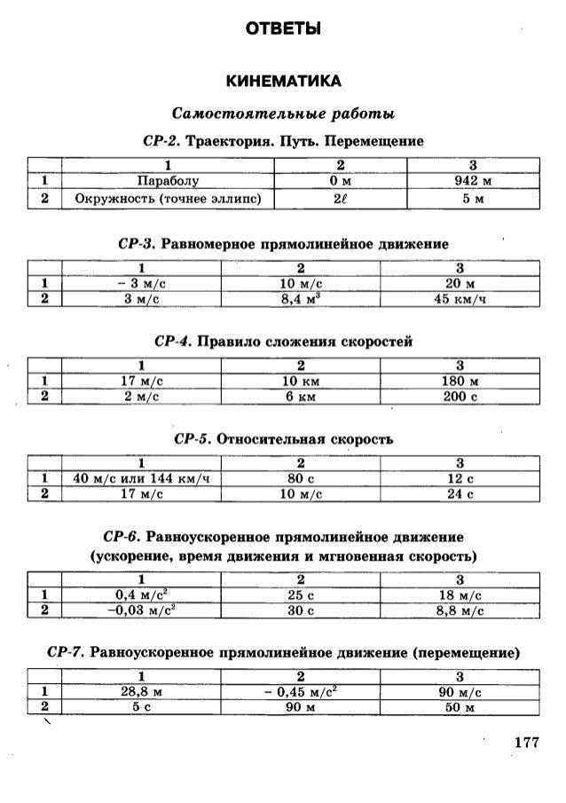 гдз по географии 5 класс экзаменатор барабанов