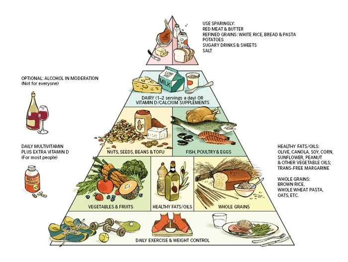 Healthy Eating Pyramid from http://www.foodpyramid.com/food-pyramids/healthy-eating-pyramid/