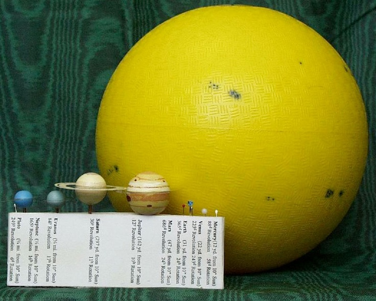 scale model solar system activity - photo #25