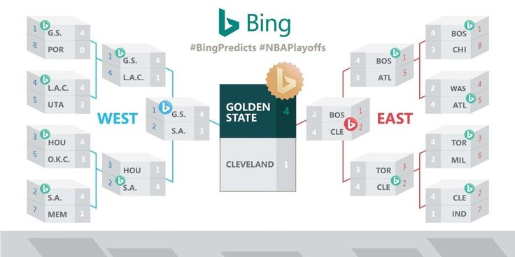 Bing Predicts NBA Playoffs bracket, Golden State Warriors to win this season. In addition to providing NBA information, team info, schedules, and more, Microsoft Bing will also offer predictions on all the games.   #Bing #Microsoft #News