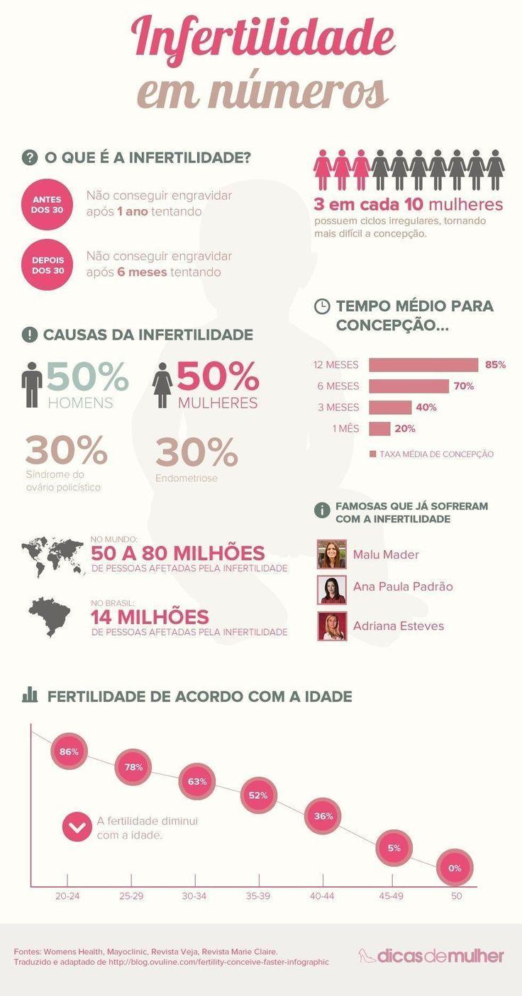 Infográfico: Infertilidade em números - Dicas de Mulher