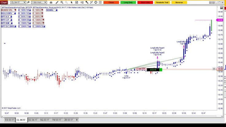 Automated Trading | Auto Trading |Crude Oil Futures |http://www.12tradep...