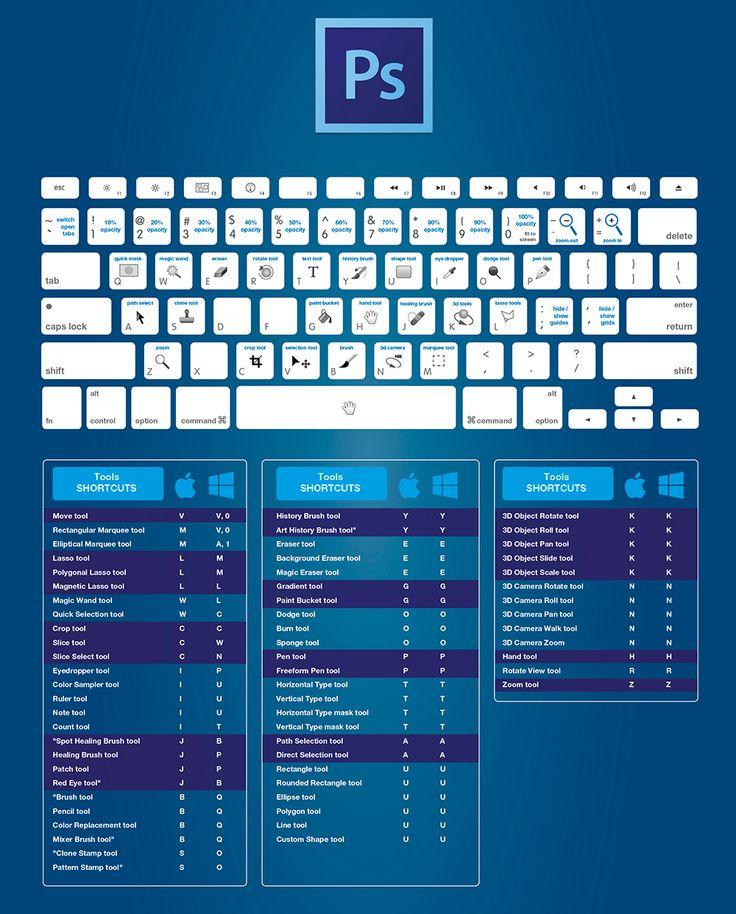В этой статье собраны шпаргалки с комбинацией горячих клавиш для работы в Adobe CC (Photoshop, Illustrator, InDesign, Fireworks, Flash, Premiere Pro, After Effects). Команда дизайнеров из setupablogtoday разработала полезные и содержательные подсказки, которыми необходимо вооружиться, для продуктивной работы.