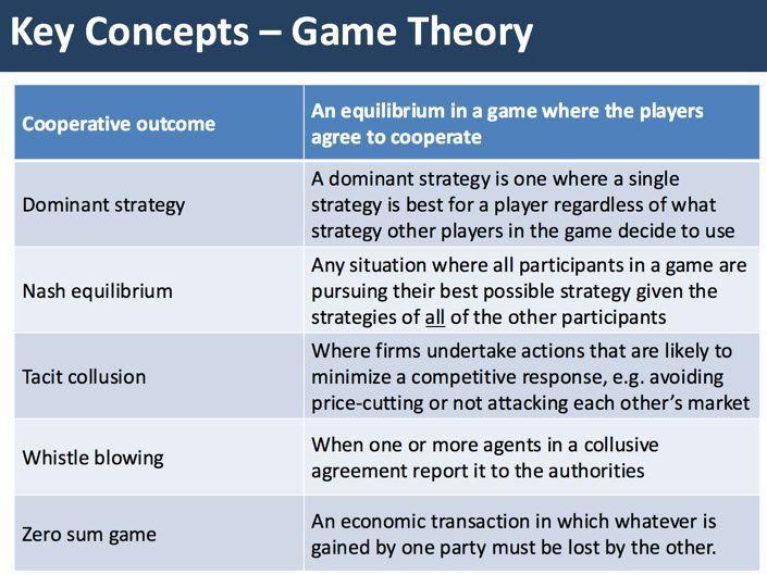 Key Concepts Game Theory Game Theory Economics Economics Lessons