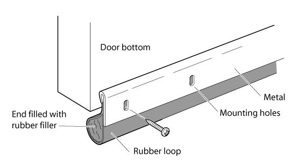 "Soundprofing door. Most obvious fix is to ~$35 add door sweep, If gap to ground >0.75"" need to build out bottom of door. In addition to this, could consider (1) replacing door with thicker exterior door, and/or (2) adding rubber gasket at door-door interface."