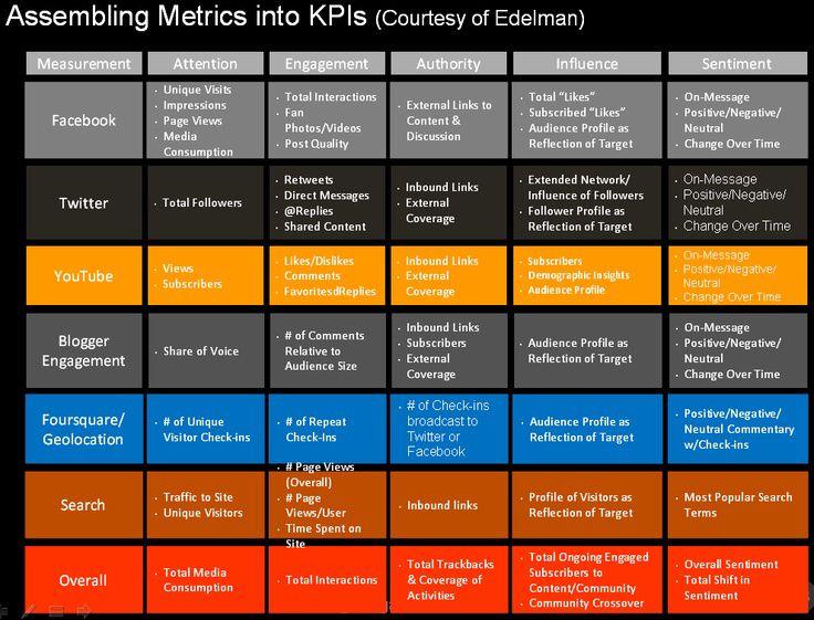 Fabuleux 84 best Marketing KPIs & Metrics - KPI Marketing images on  MQ96