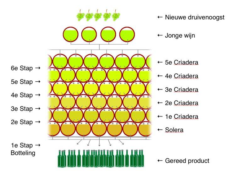Solera-systeem - シェリー (ワイン) - Wikipedia