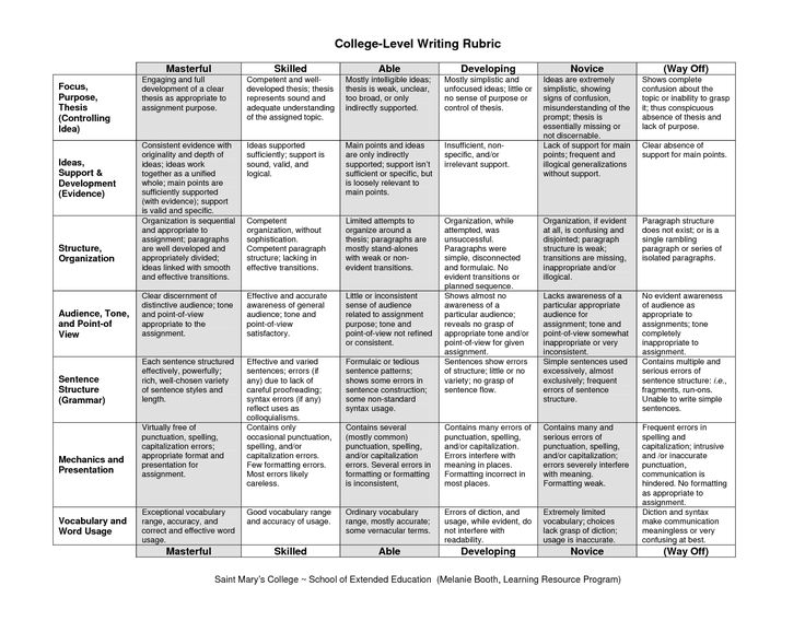 General college-level writing rubric from St Maryu0027s College - resume rubric