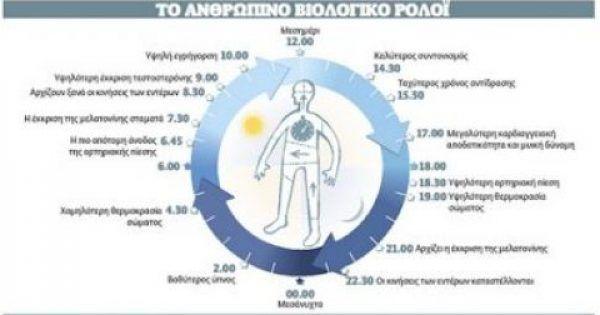 Έρευνα: Το Βιολογικό Ρολόι δεν κάνει λάθη – Ανακαλύψτε ποιο όργανο στο σώμα σας δεν λειτουργεί καλά