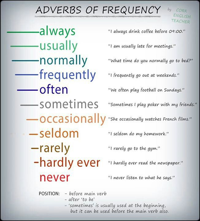 EwR.Vocabulary Poster #English More Adverbs of Frequency