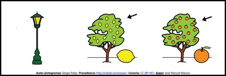 Clasificación de palabras: 3 elementos, nivel fácil. Lámina 32 http://informaticaparaeducacionespecial.blogspot.com.es/2009/05/clasificacion-de-palabras-3-elementos.html